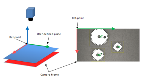 Communication between Teledye Dalsa Vision system and Universal
