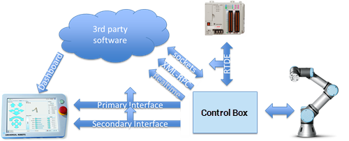 Image result for universal robot external connect