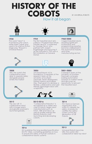 History of the Cobots